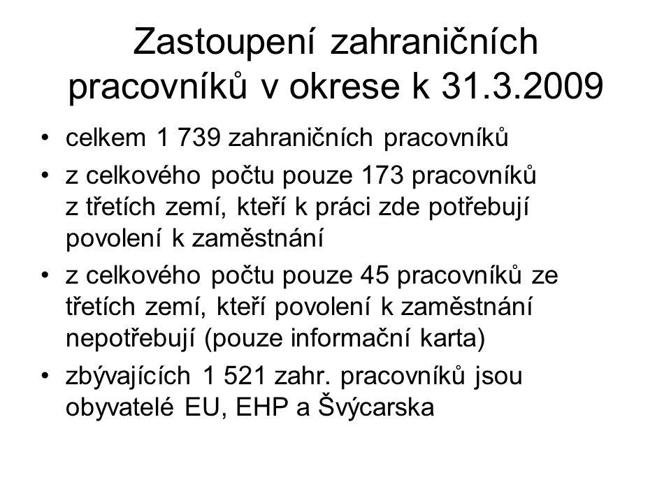 Zastoupení zahraničních pracovníků v okrese k 31.3.2009