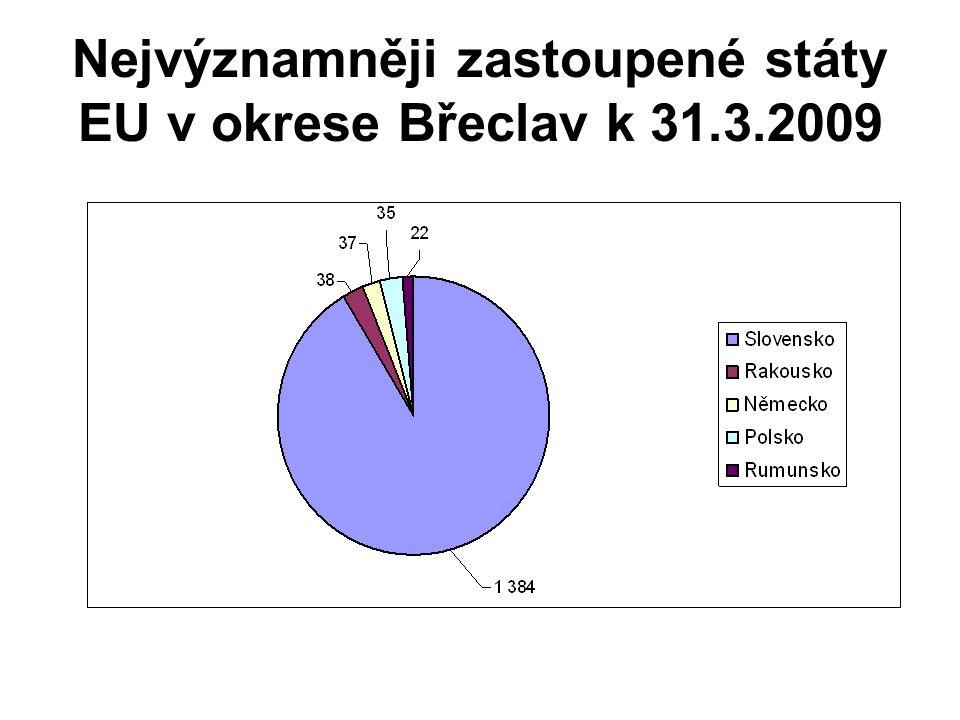 Nejvýznamněji zastoupené státy EU v okrese Břeclav k 31.3.2009