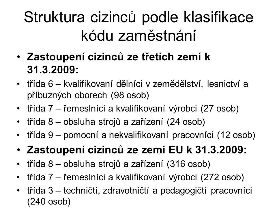 Struktura cizinců podle klasifikace kódu zaměstnání