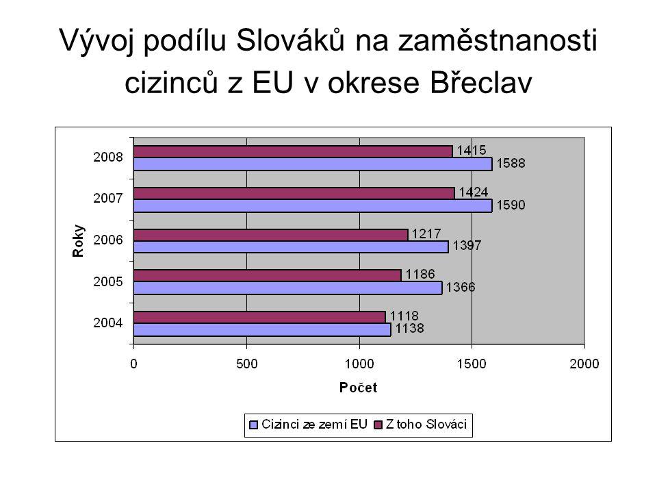 Vývoj podílu Slováků na zaměstnanosti cizinců z EU v okrese Břeclav