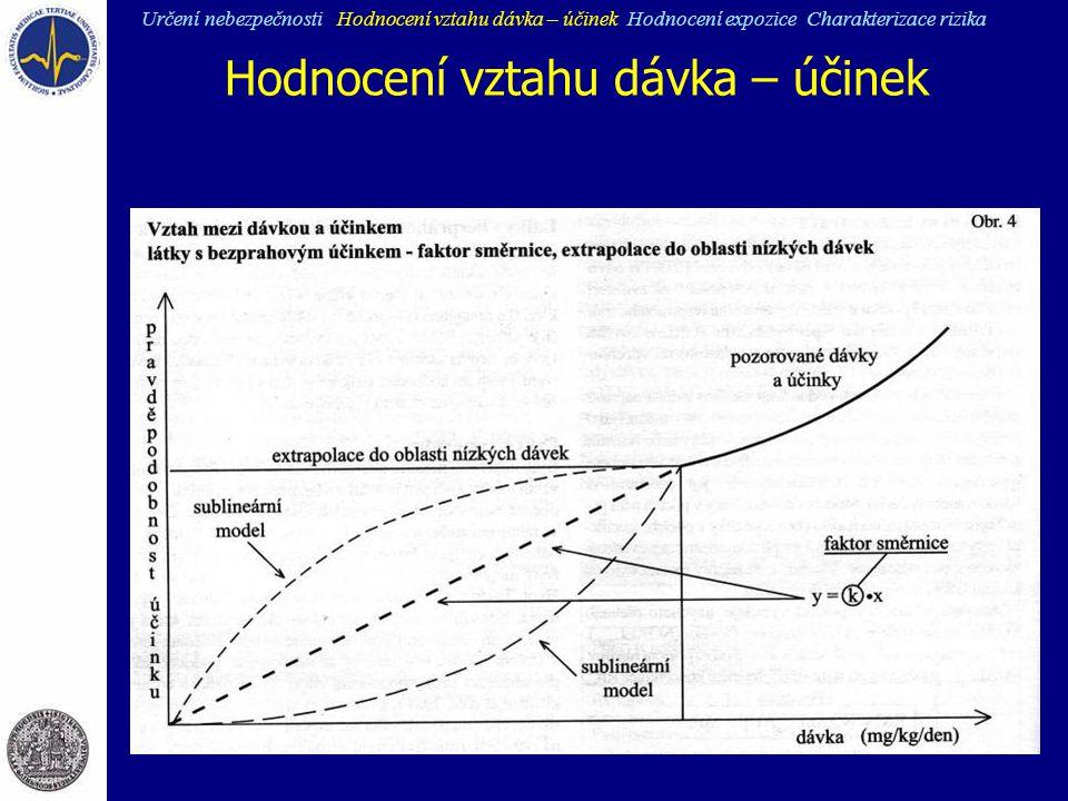 Hodnocení vztahu dávka – účinek
