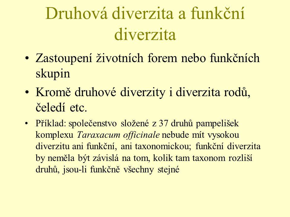 Druhová diverzita a funkční diverzita