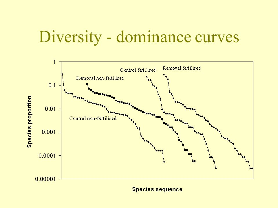 Diversity - dominance curves