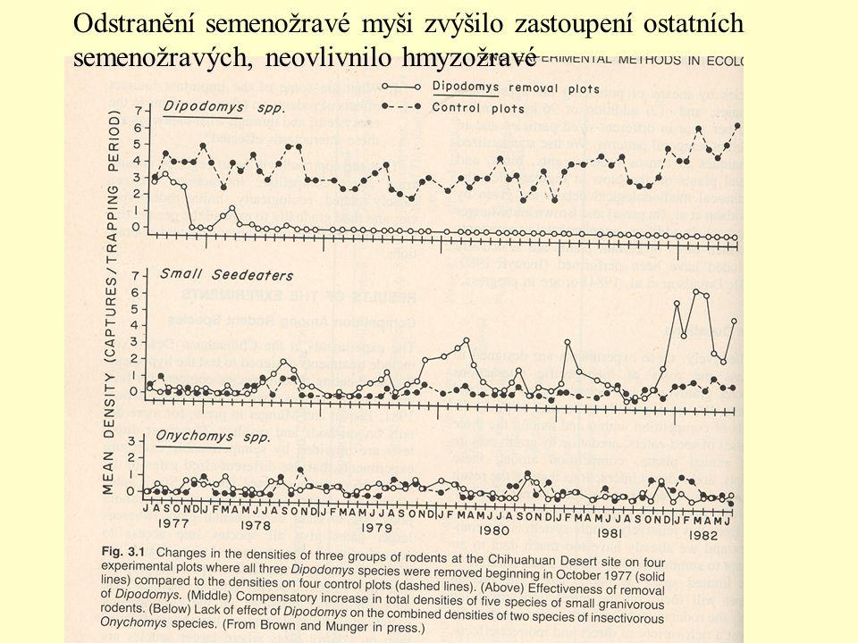 Odstranění semenožravé myši zvýšilo zastoupení ostatních semenožravých, neovlivnilo hmyzožravé