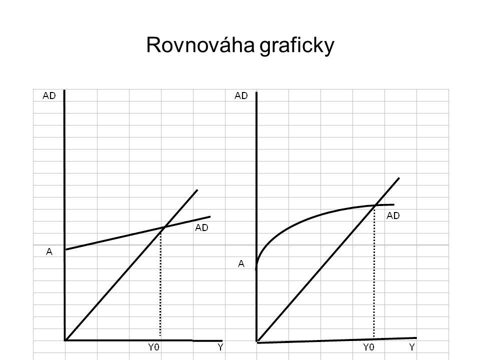 Rovnováha graficky