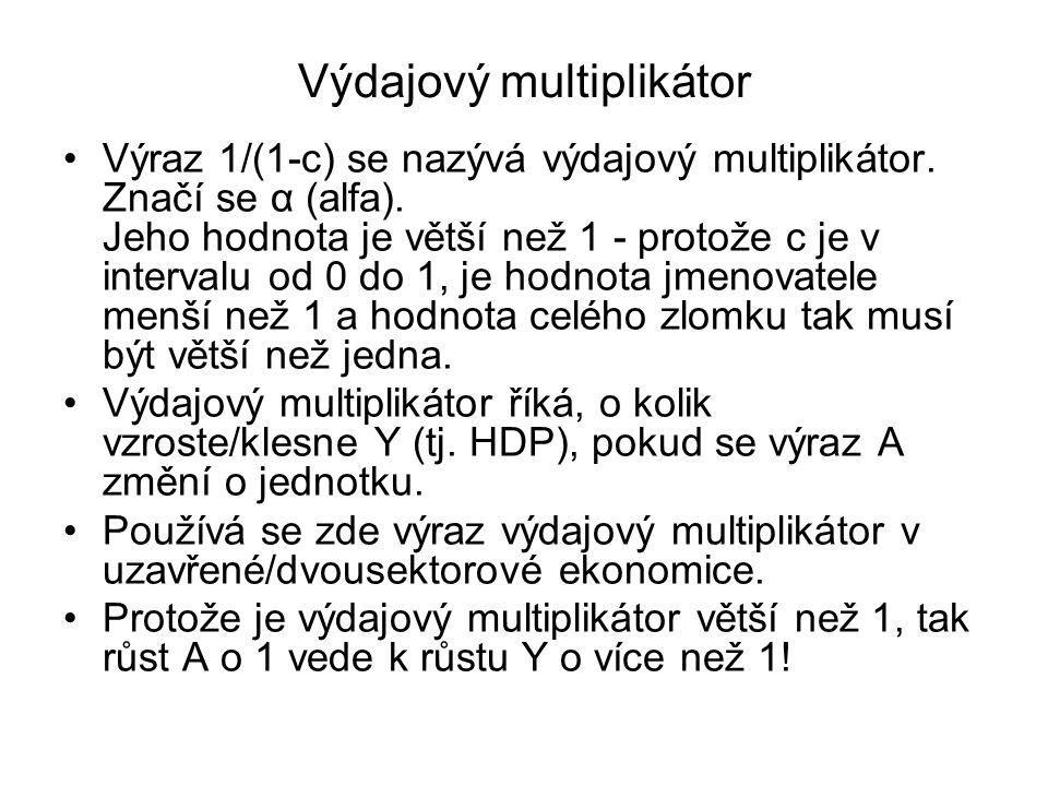 Výdajový multiplikátor