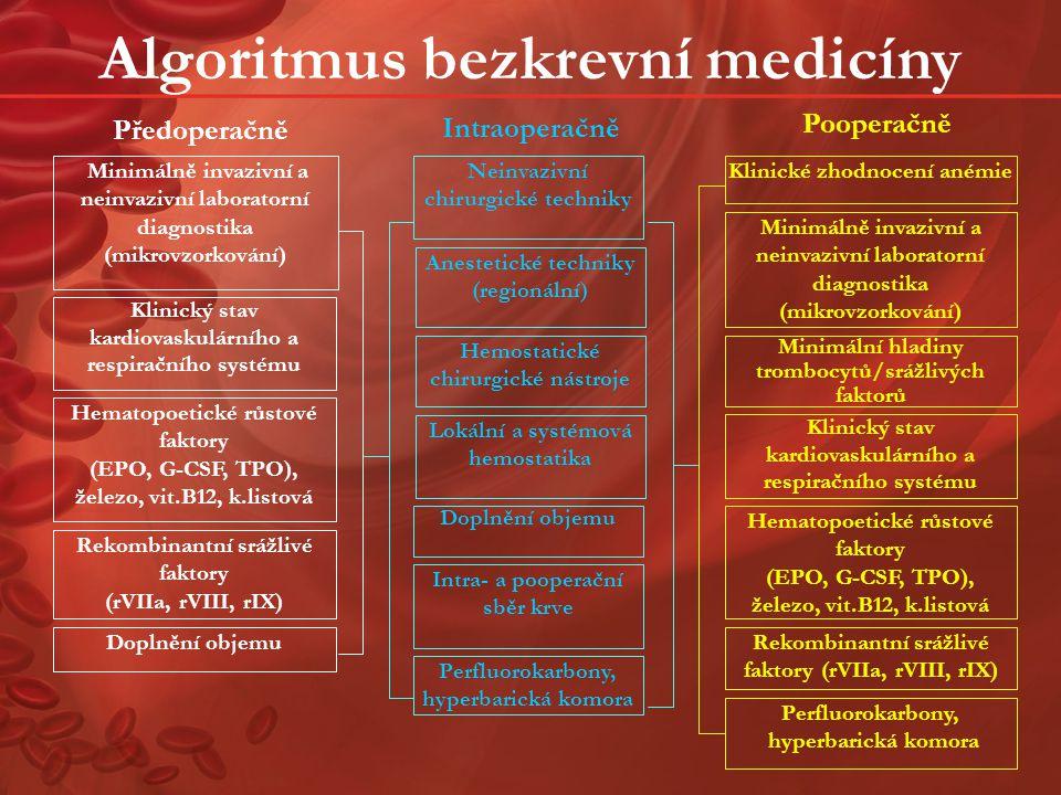 Algoritmus bezkrevní medicíny