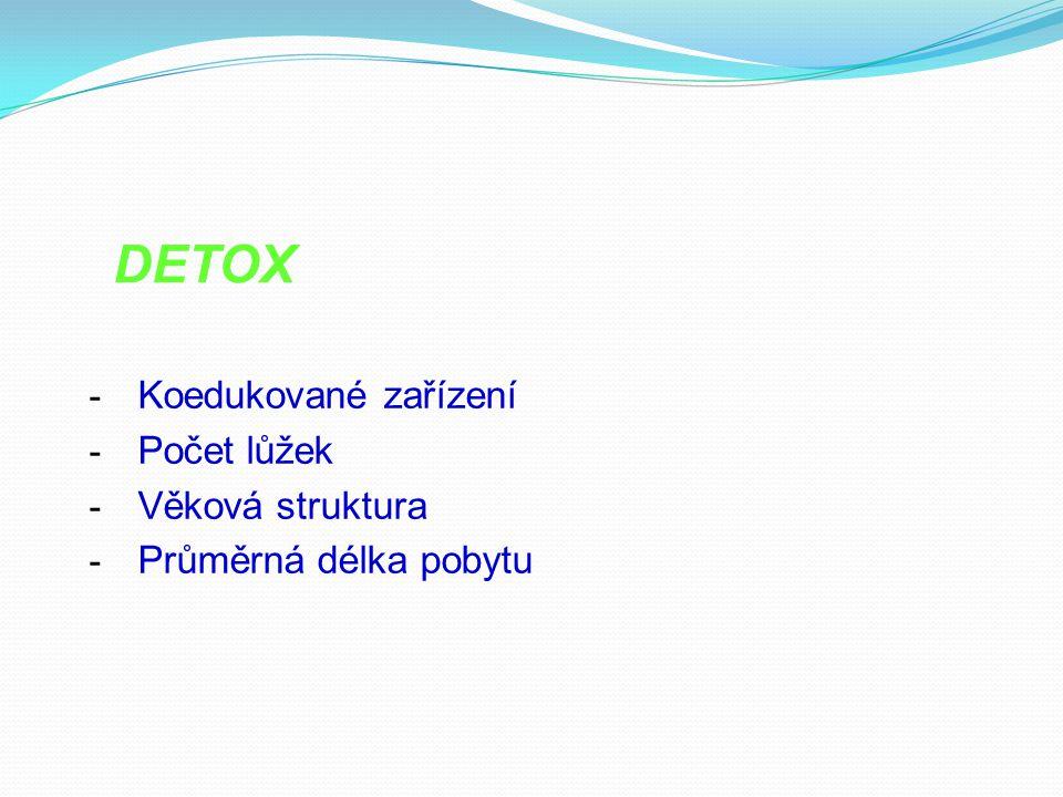 DETOX Koedukované zařízení Počet lůžek Věková struktura