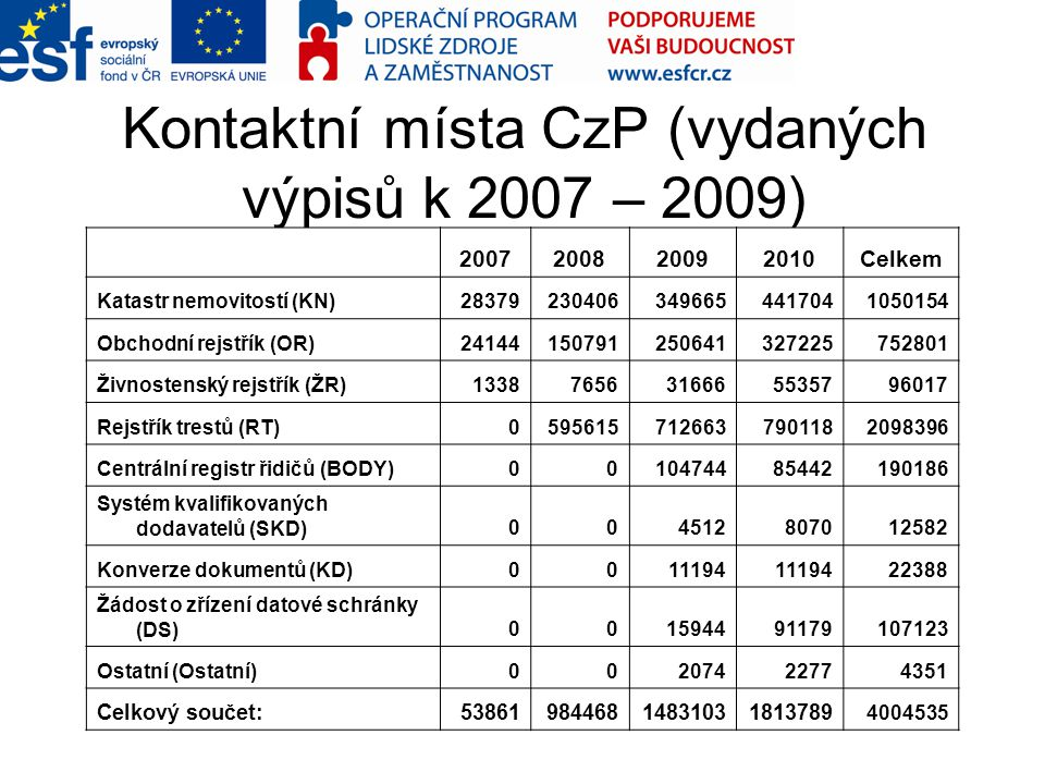Kontaktní místa CzP (vydaných výpisů k 2007 – 2009)