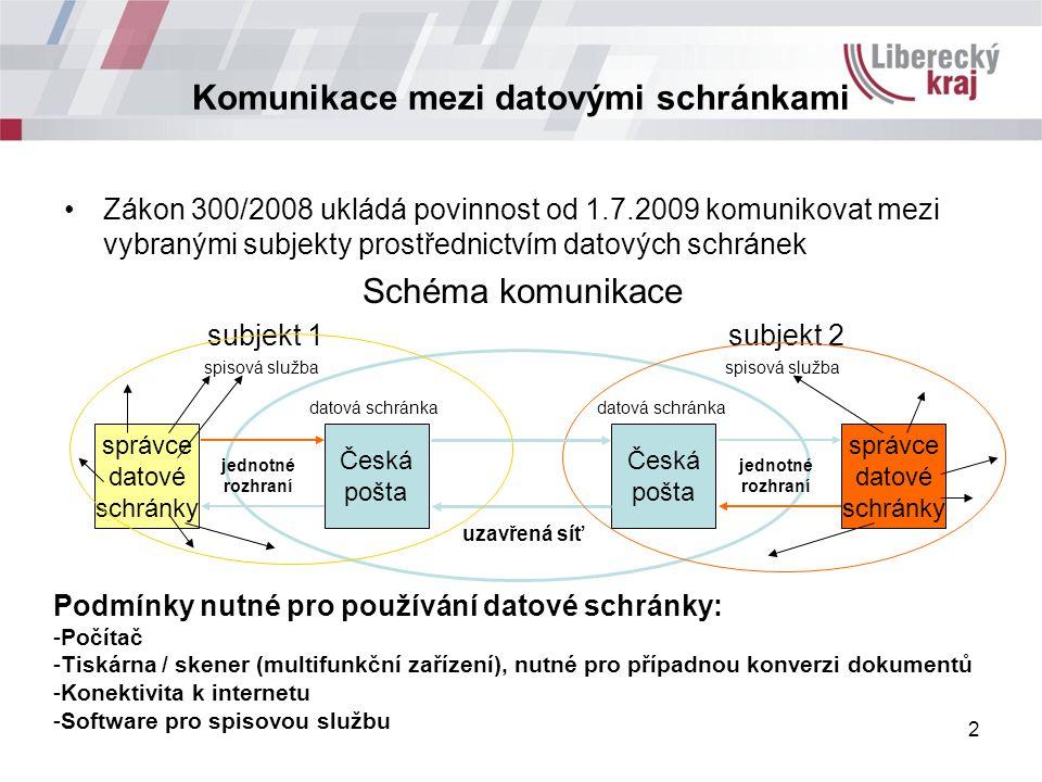 Komunikace mezi datovými schránkami