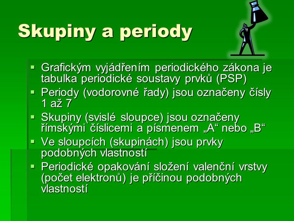 Skupiny a periody Grafickým vyjádřením periodického zákona je tabulka periodické soustavy prvků (PSP)