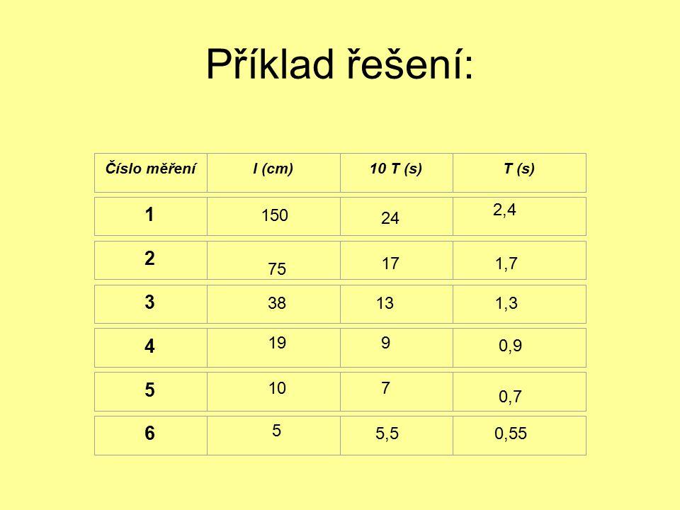 Příklad řešení: Číslo měření. l (cm) 10 T (s) T (s) 1. 2. 3. 4. 5. 6. 2,4. 150. 24.