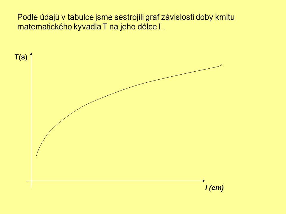 Podle údajů v tabulce jsme sestrojili graf závislosti doby kmitu matematického kyvadla T na jeho délce l .