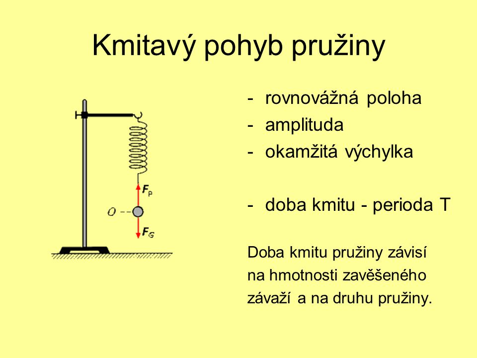 Kmitavý pohyb pružiny rovnovážná poloha amplituda okamžitá výchylka
