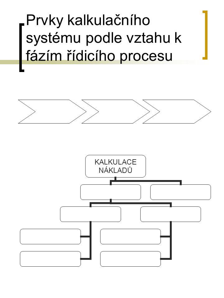 Prvky kalkulačního systému podle vztahu k fázím řídicího procesu