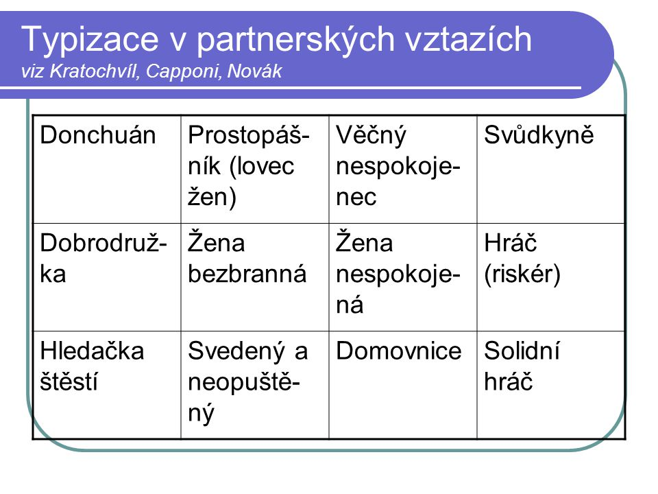 Typizace v partnerských vztazích viz Kratochvíl, Capponi, Novák
