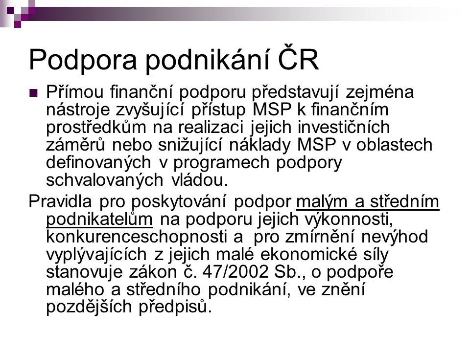 Podpora podnikání ČR