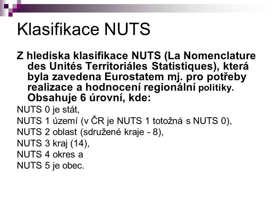 Klasifikace NUTS