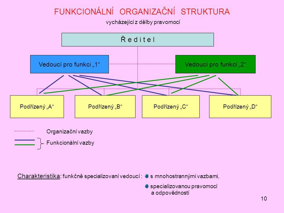 FUNKCIONÁLNÍ ORGANIZAČNÍ STRUKTURA vycházející z dělby pravomocí