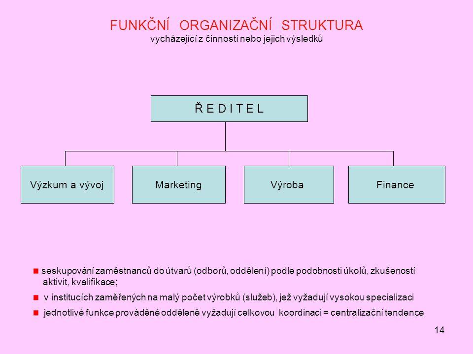 FUNKČNÍ ORGANIZAČNÍ STRUKTURA vycházející z činností nebo jejich výsledků