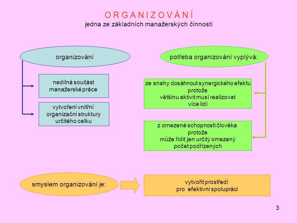 O R G A N I Z O V Á N Í jedna ze základních manažerských činností
