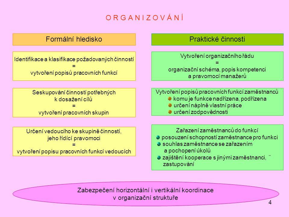 O R G A N I Z O V Á N Í Formální hledisko Praktické činnosti