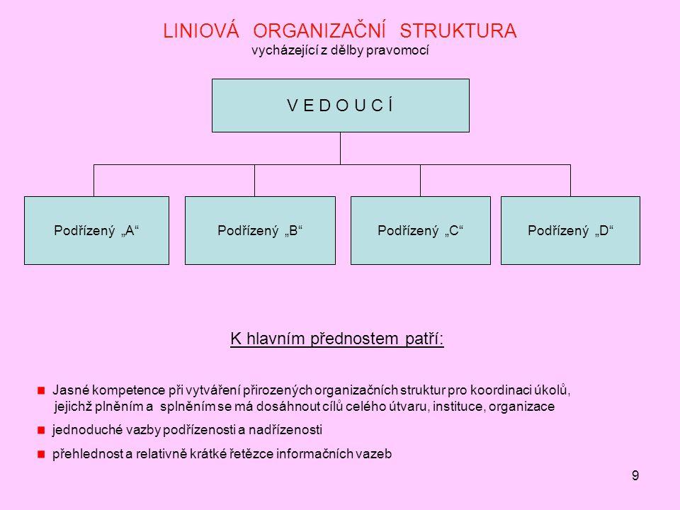 LINIOVÁ ORGANIZAČNÍ STRUKTURA vycházející z dělby pravomocí
