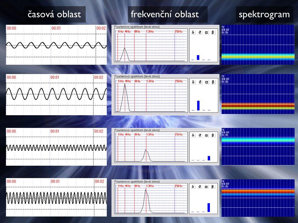časová oblast frekvenční oblast spektrogram