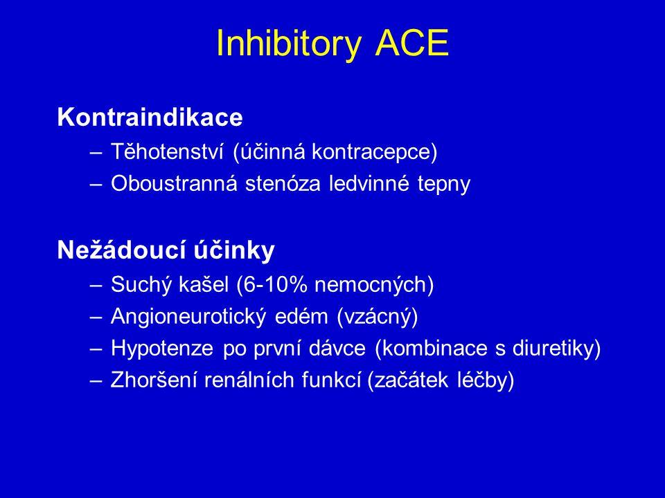 Inhibitory ACE Kontraindikace Nežádoucí účinky
