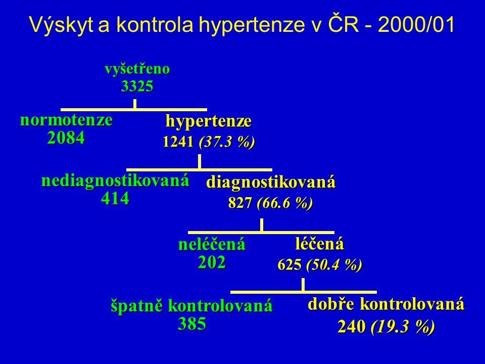 Výskyt a kontrola hypertenze v ČR - 2000/01