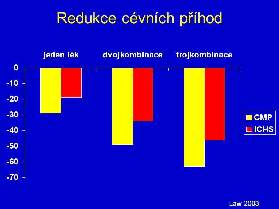 Redukce cévních příhod