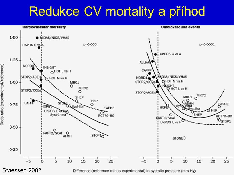 Redukce CV mortality a příhod
