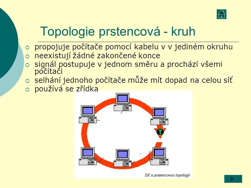 Topologie prstencová - kruh