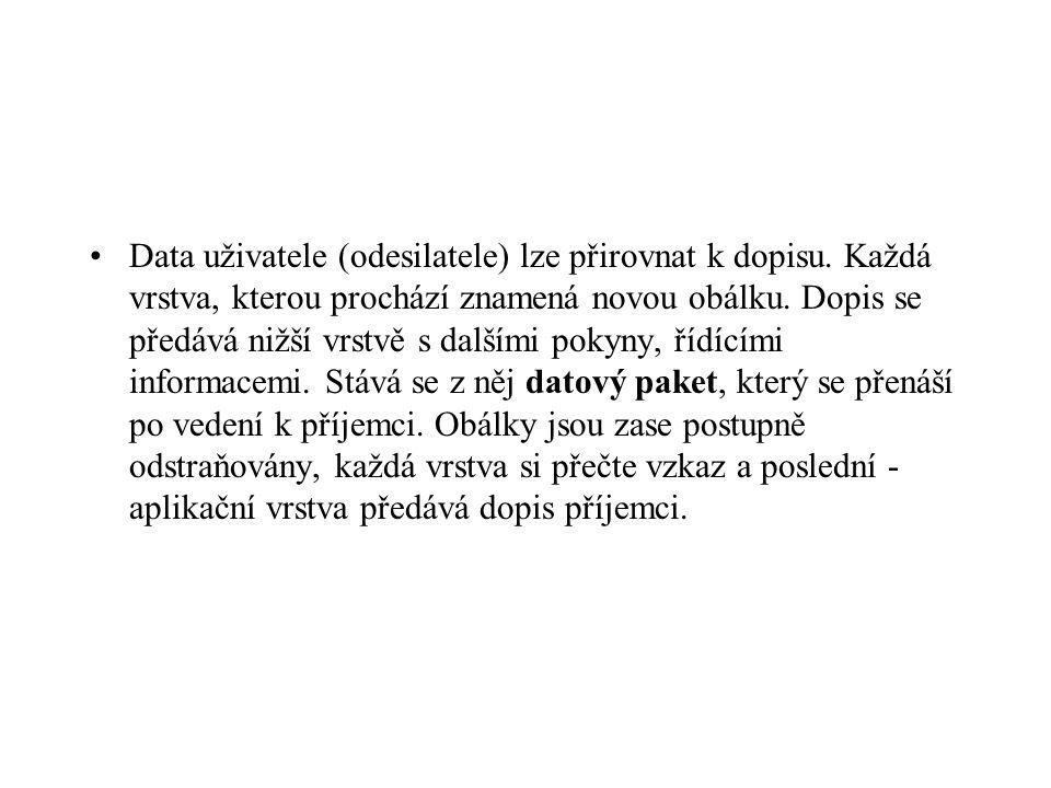 Data uživatele (odesilatele) lze přirovnat k dopisu