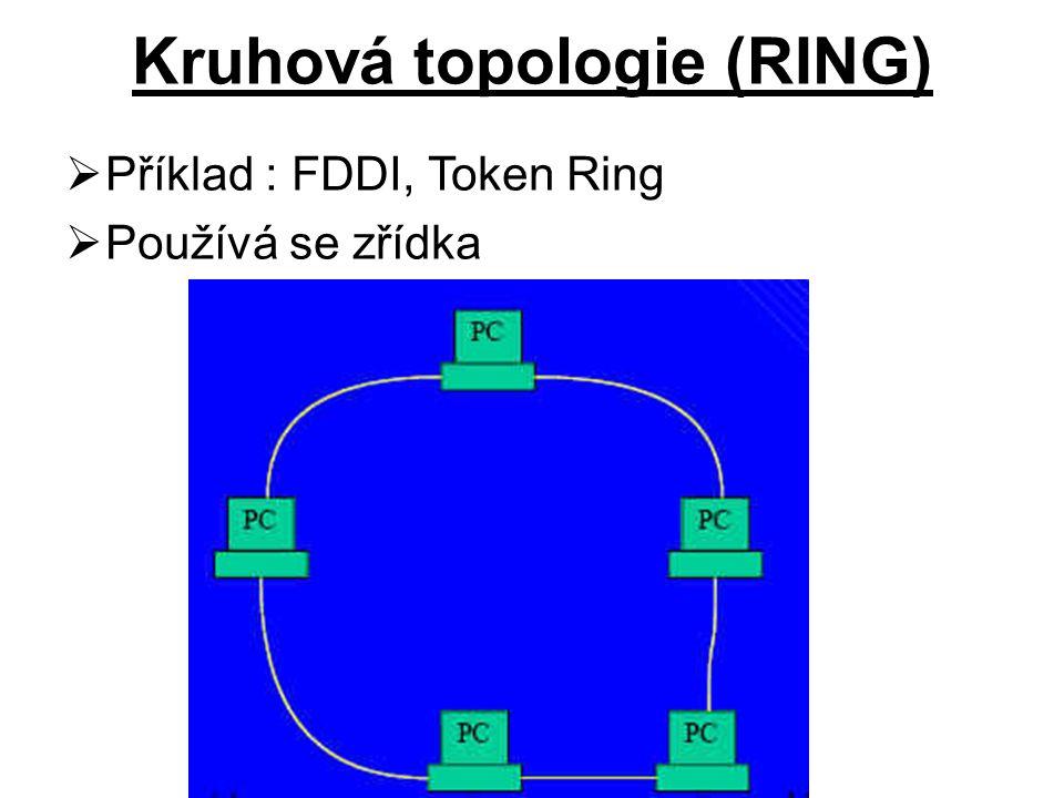 Kruhová topologie (RING)