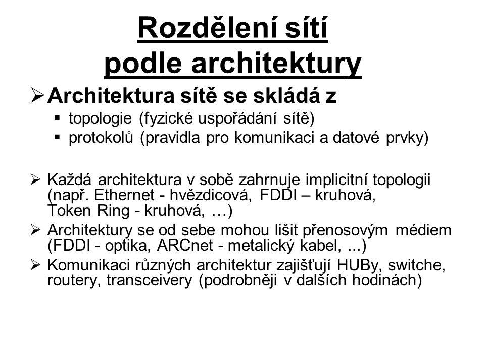 Rozdělení sítí podle architektury