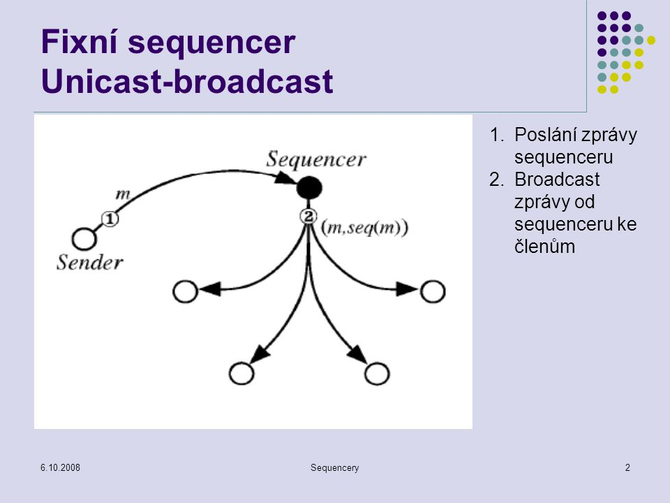 Fixní sequencer Unicast-broadcast