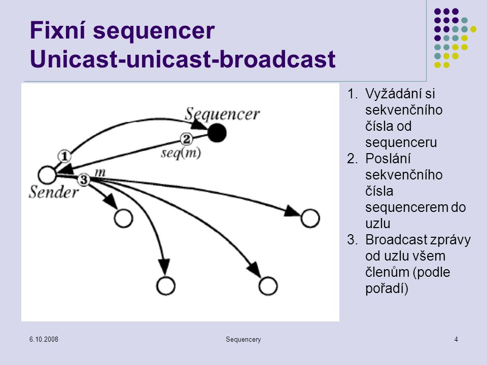 Fixní sequencer Unicast-unicast-broadcast