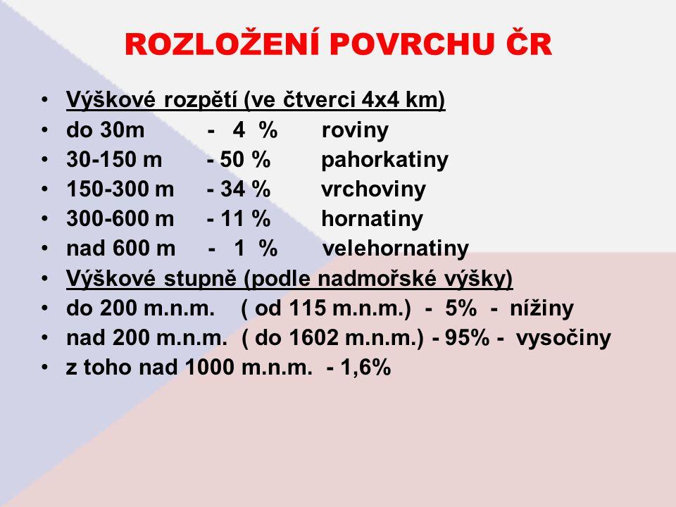 ROZLOŽENÍ POVRCHU ČR Výškové rozpětí (ve čtverci 4x4 km)