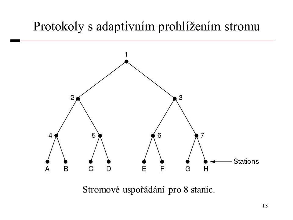 Protokoly s adaptivním prohlížením stromu