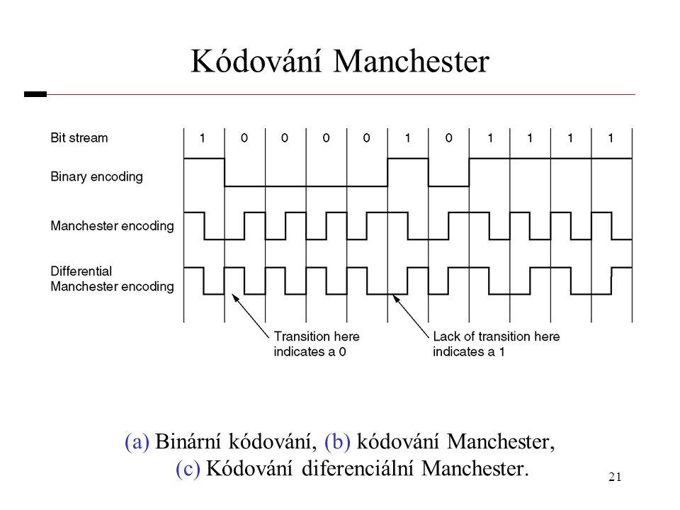 Kódování Manchester (a) Binární kódování, (b) kódování Manchester, (c) Kódování diferenciální Manchester.