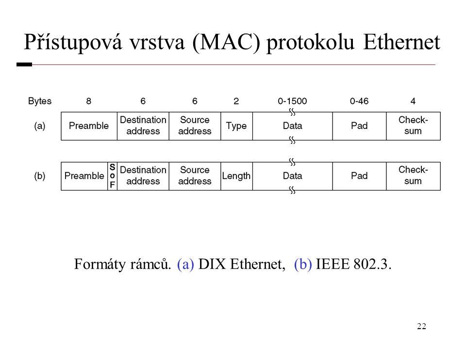 Přístupová vrstva (MAC) protokolu Ethernet