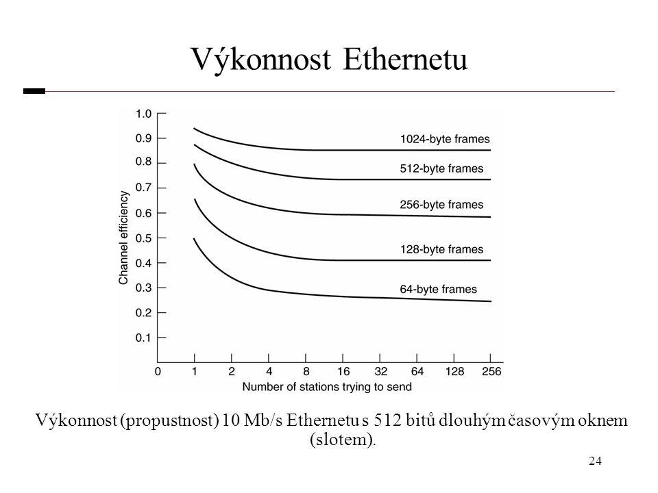 Výkonnost Ethernetu Výkonnost (propustnost) 10 Mb/s Ethernetu s 512 bitů dlouhým časovým oknem (slotem).