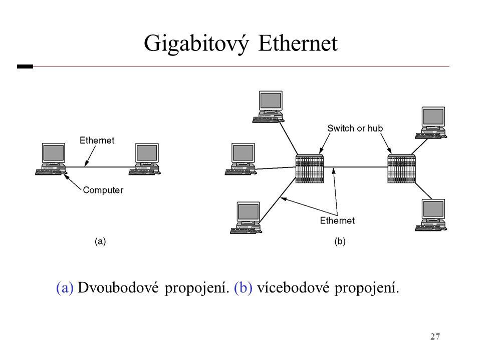 Gigabitový Ethernet (a) Dvoubodové propojení. (b) vícebodové propojení.