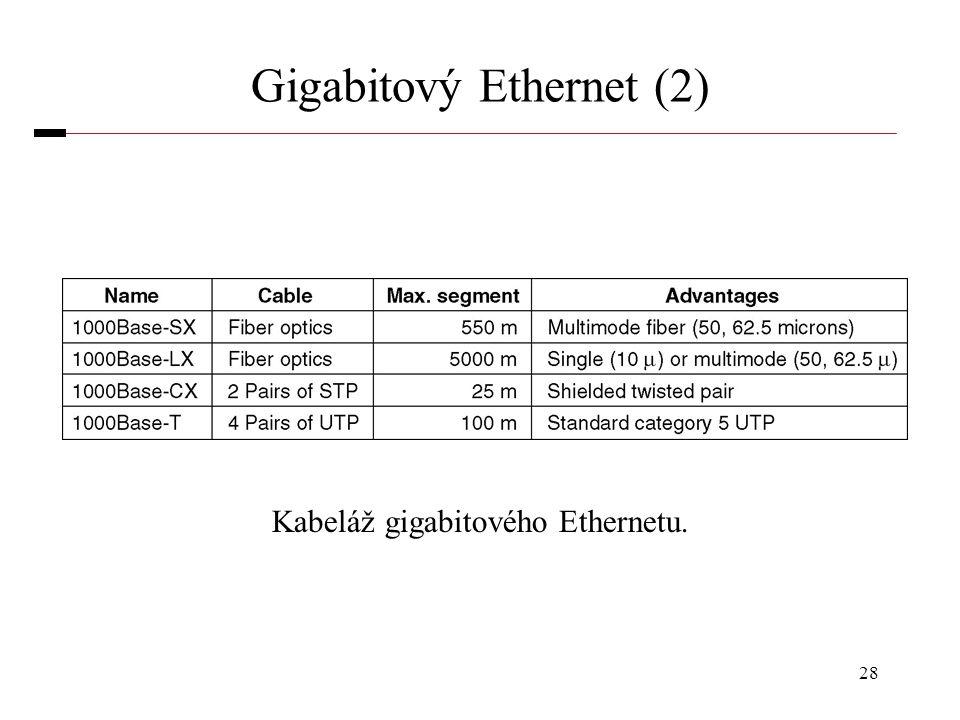 Gigabitový Ethernet (2)