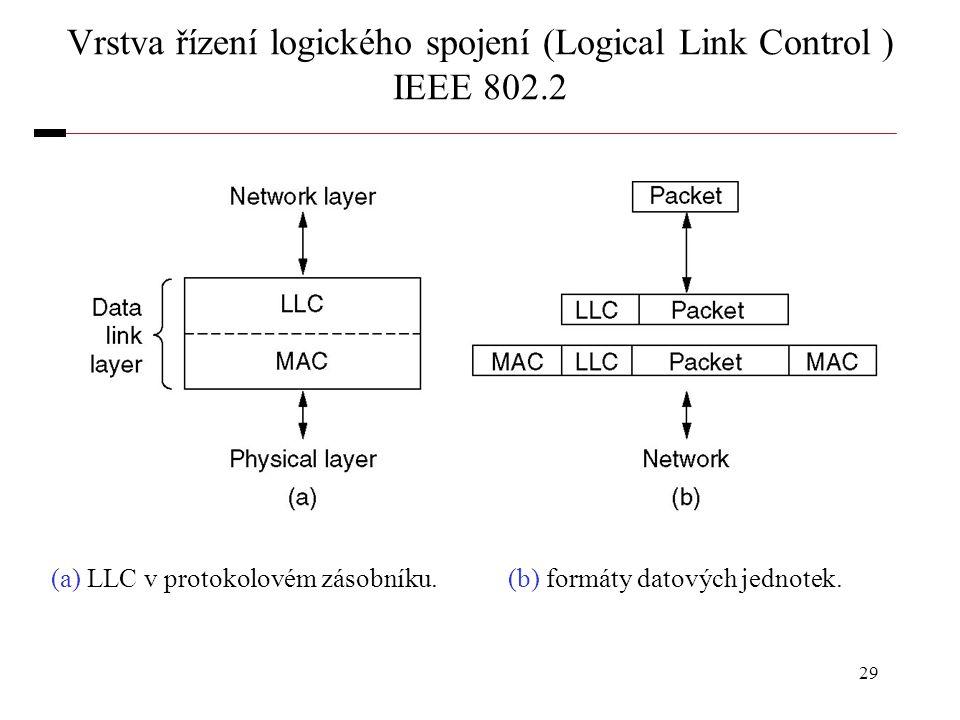Vrstva řízení logického spojení (Logical Link Control ) IEEE 802.2