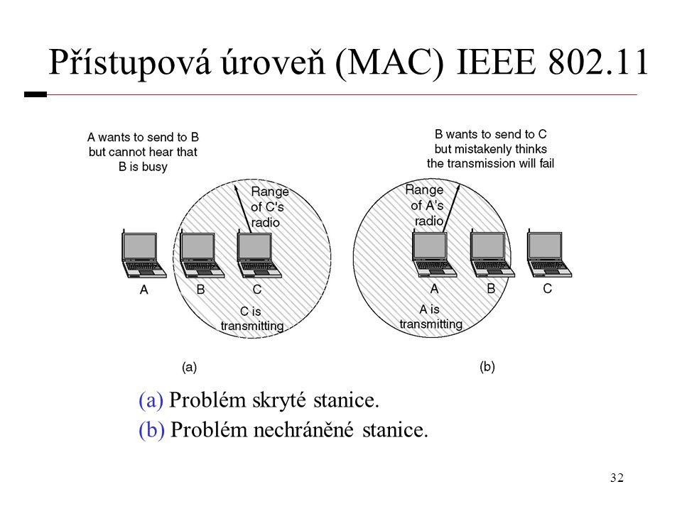 Přístupová úroveň (MAC) IEEE 802.11