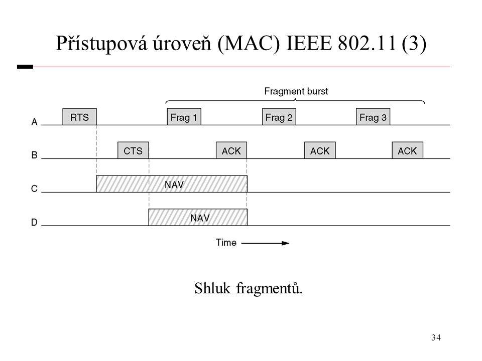 Přístupová úroveň (MAC) IEEE 802.11 (3)