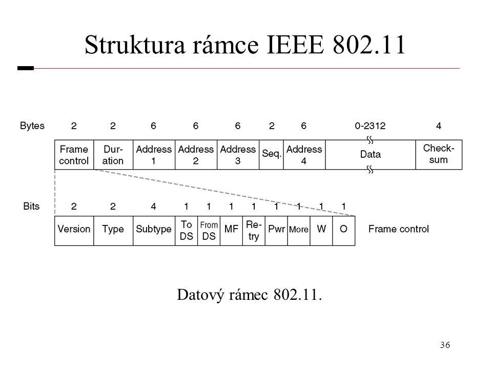 Struktura rámce IEEE 802.11 Datový rámec 802.11.