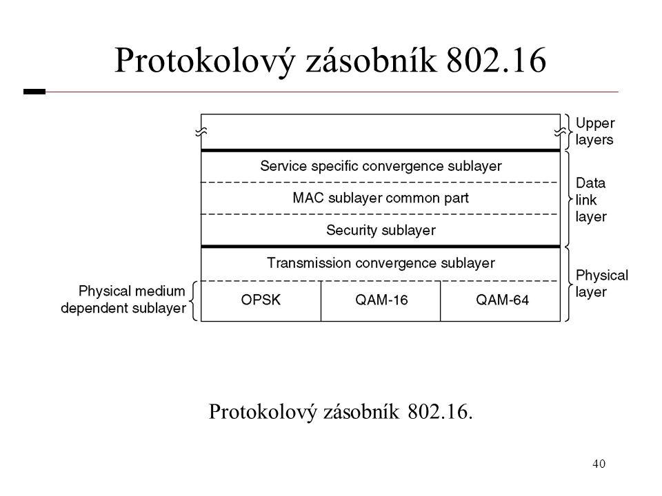 Protokolový zásobník 802.16 Protokolový zásobník 802.16.